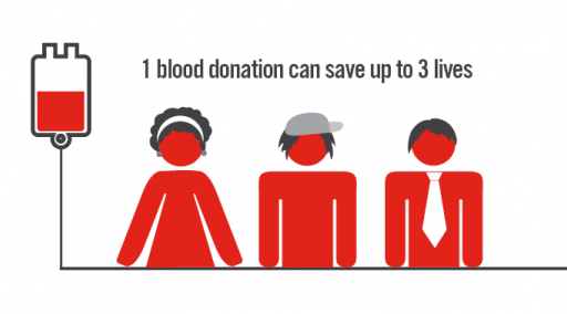 512x284 > Blood Donation Wallpapers