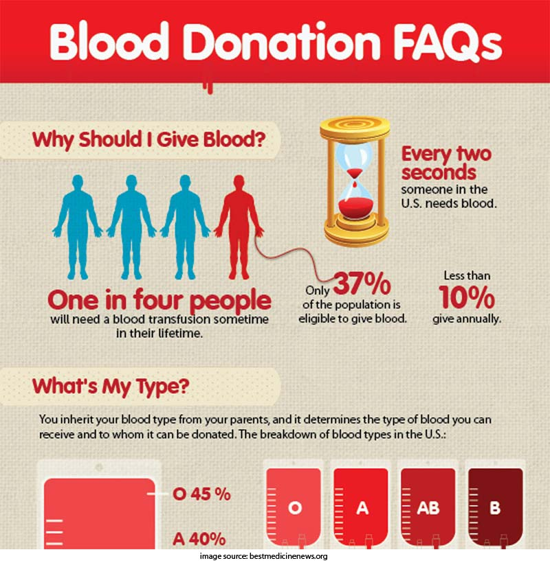 HQ Blood Donor Month Wallpapers | File 95.56Kb