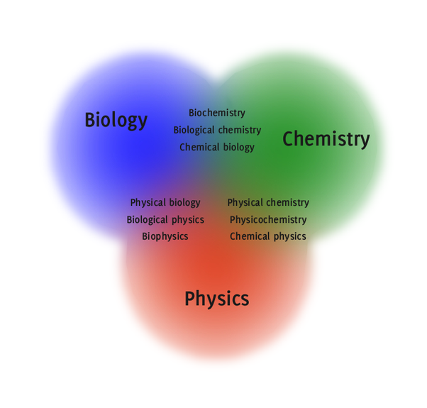 Physics And Chemistry  Backgrounds, Compatible - PC, Mobile, Gadgets| 602x575 px