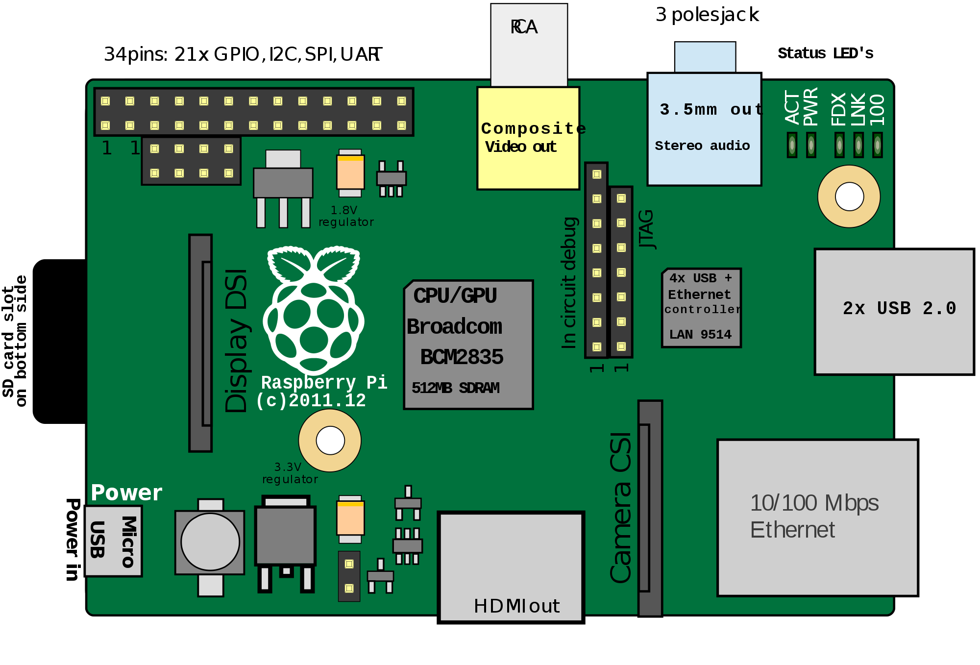 Raspberry Pi Backgrounds on Wallpapers Vista
