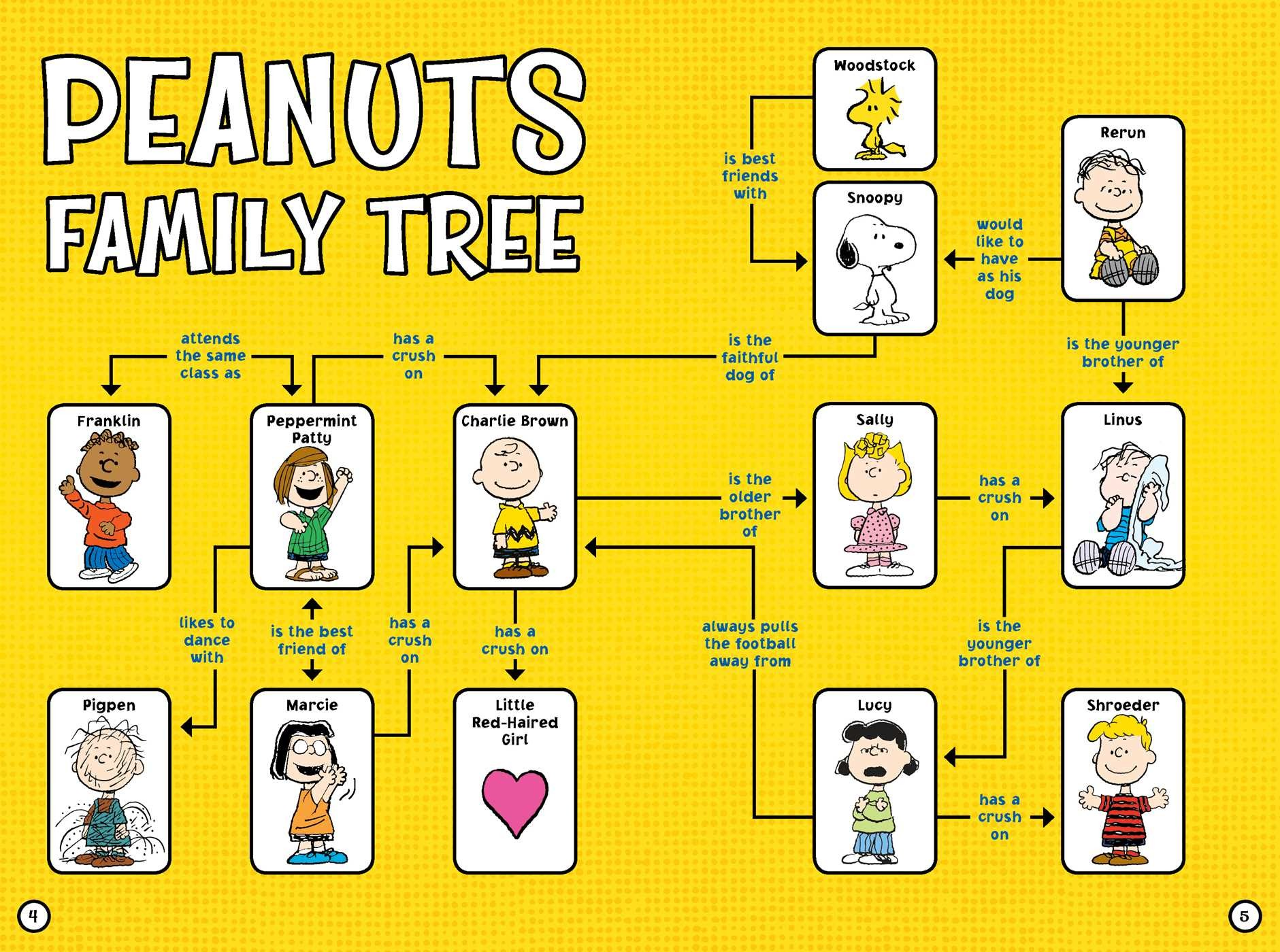 Nice Images Collection: The Peanuts Desktop Wallpapers