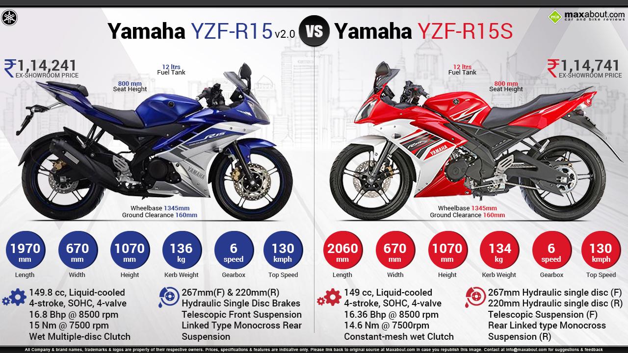 Images of Yamaha YZF-R15 | 1280x720