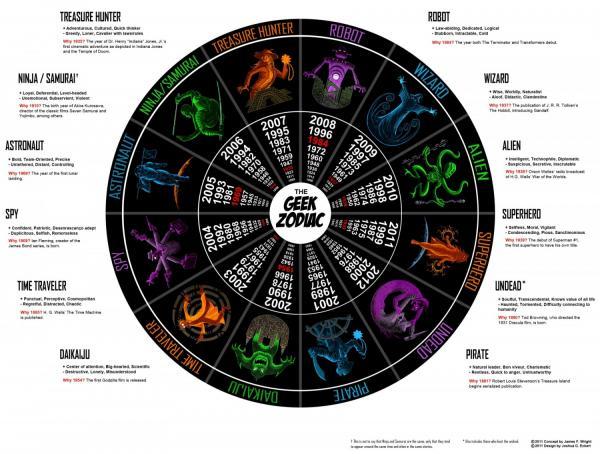 preview Zodiac